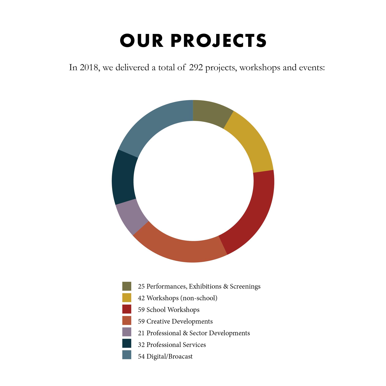 2018 Impact - Socials
